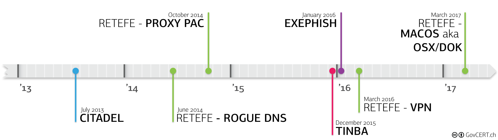 """Analysing """"Retefe"""" with Sysmon and Splunk 